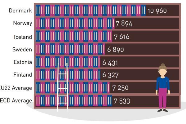 Infografiikka: Pakollisten 60 minuutin oppituntien määrä perusopetuksen aikana Pohjoismaissa ja Virossa