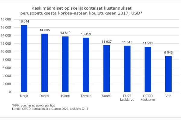 Pylväskuvio, jossa kerrotaan keskimääräiset opiskelijakohtaiset kustannukset vuonna 2017 Suomessa, Pohjoismaissa ja Virossa. Lisäksi mukana ovat EU- ja OECD-maiden keskiarvot. Suomen kustannukset ovat muita Pohjoismaita alhaisemmat, mutta korkeammat kuin Virossa sekä EU- ja OECD-maissa keskimäärin