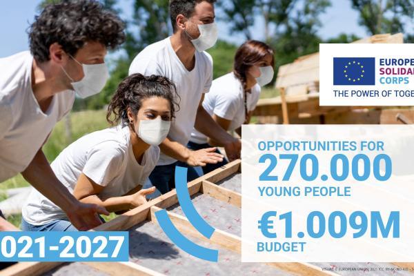 Euroopan solidaarisuusjoukot 2021-2027