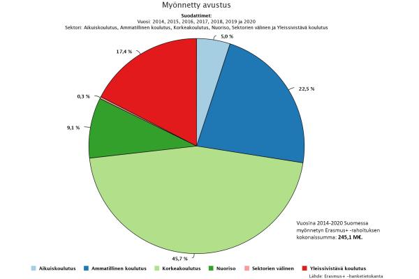 Ympyräkaavio, jossa kuvataan vuosina 2014-2020 Suomessa myönnetty Erasmus+ -rahoituksen määrä
