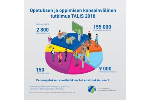 Opetuksen ja oppimisen kansainvälinen tutkimus TALIS 2018
