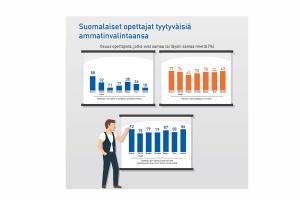 Suomalaiset opettajat ovat tyytyväisiä ammatinvalintaansa