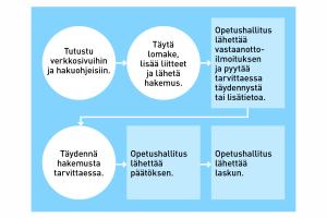 Säännellyt ammatit Suomessa