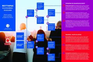 Reittiopas on tukimateriaali nuorten tieto-, neuvonta- ja ohjaustyöhön