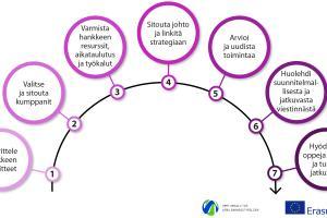 Loppuraporttiwebinaari Erasmus+ täydennyskoulutus (KA101)