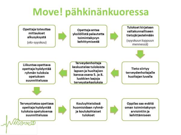 Move-prosessi pähkinänkuoressa