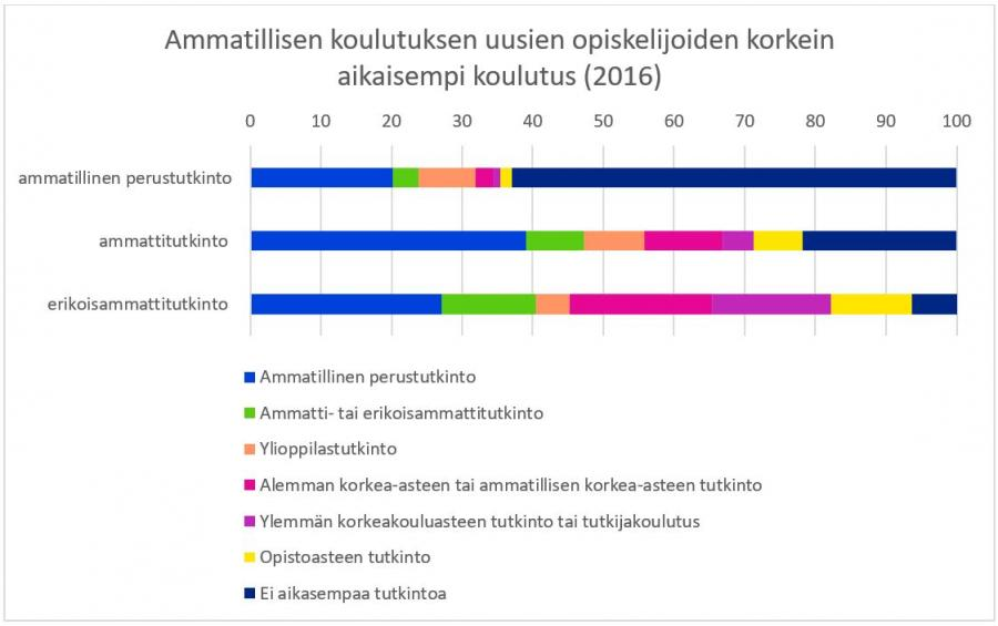 A graph about the prior education levels of new students in vocational education and training: most students in basic VET have no prior qualifications, and the basic VET degree is the most common prior qualification on higher levels of VET.