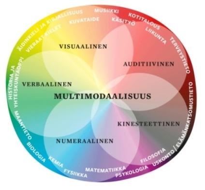 An illustration of ways to read and understand pictures provided by multiliteracy: Visual, auditory, kinaesthetic, numeral and verbal, all coming together in the concept of multimodality and supported by knowledge provided by the different subjects studied at school.