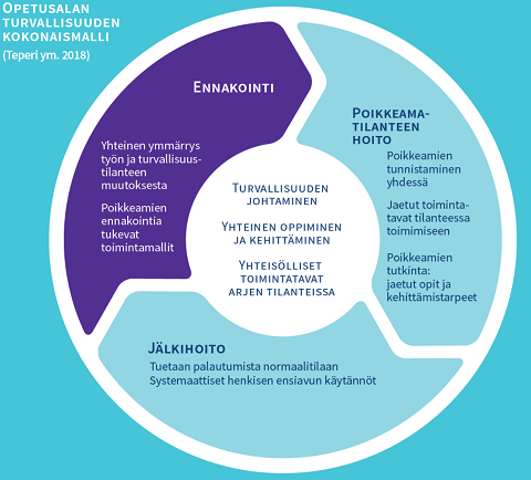 A Finnish-language infographic on the safety model for the education field: The main areas are anticipation, dealing with abnormal situations, and debriefing.