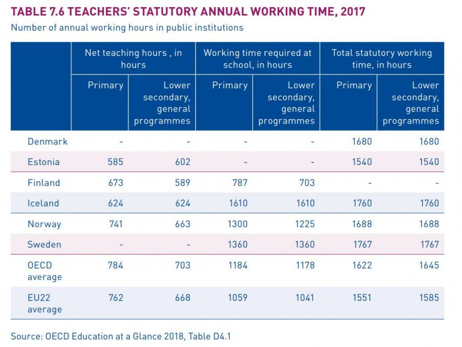 A graph on Finnish teacher's statutory annual working time in 2017: The required working time of Finnish teachers is significantly lower than in other Nordic countries and some 300 hours per year less than the OECD and EU22 averages, and their net teaching hours are some 100 hours less per year than the European averages