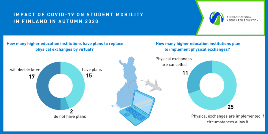 Impact of COVID-19 on student mobility in Finland in Autumn 2020
