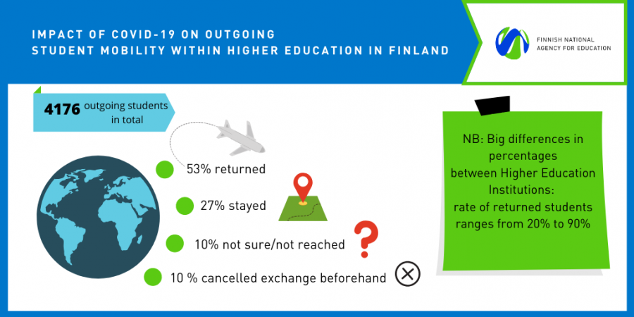 Impact of COVID-19 on outgoing HEI student mobility in Finland