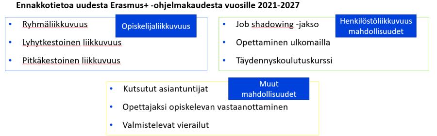 Ennakkotieto Erasmus+ KA122 -liikkuvuudesta